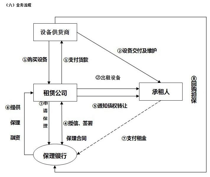 北京农商银行应收租赁款保理业务流程