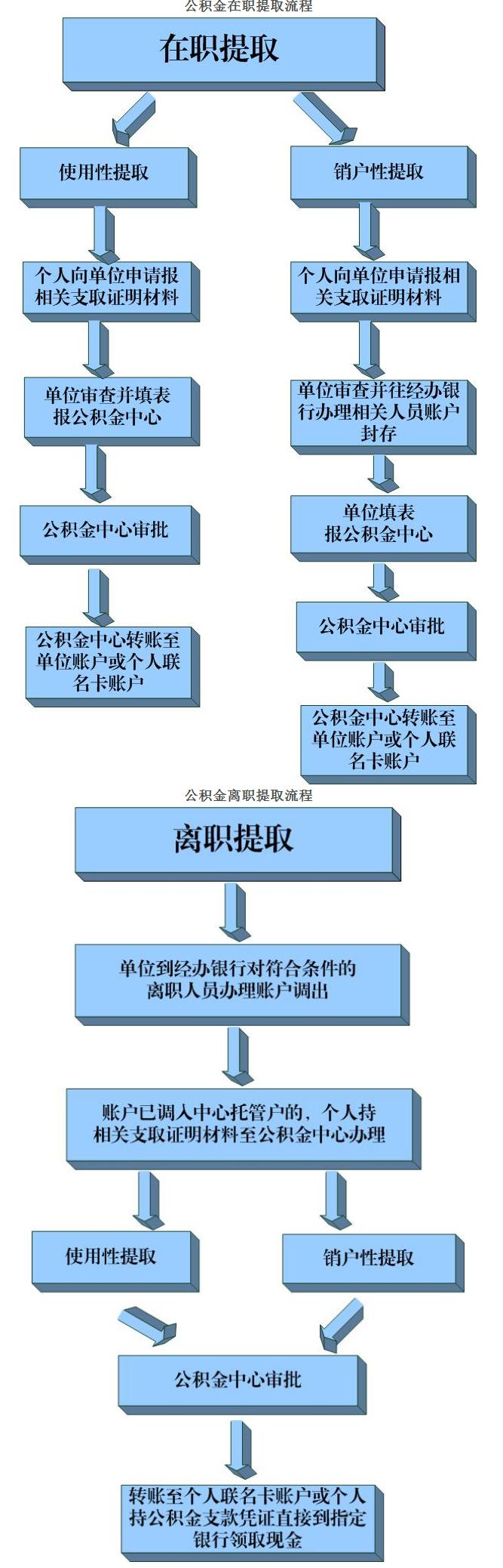 郑州卖房子的流程图