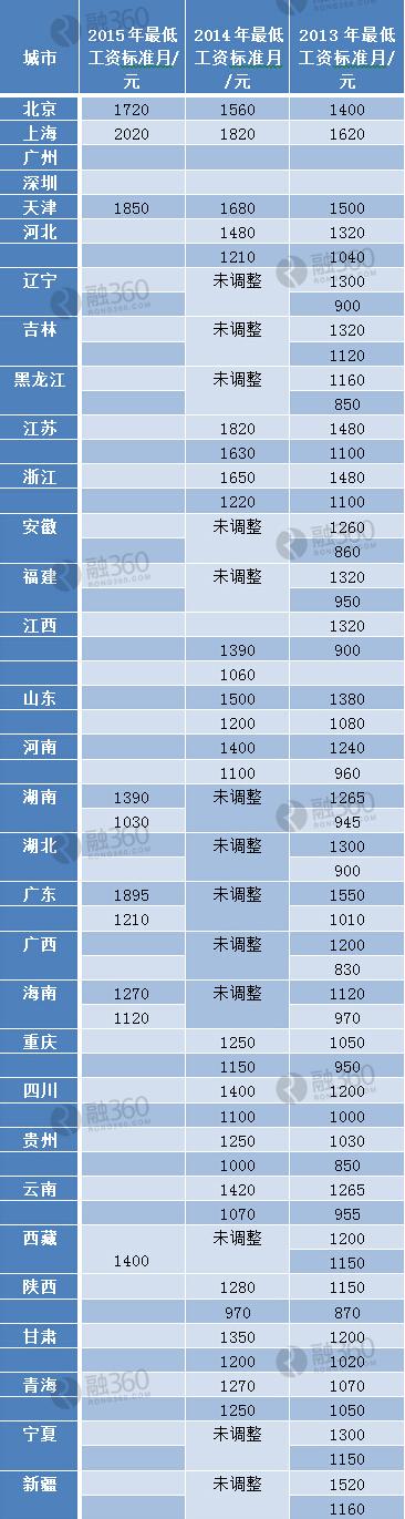 2015各省市最新最低工资标准(附表)