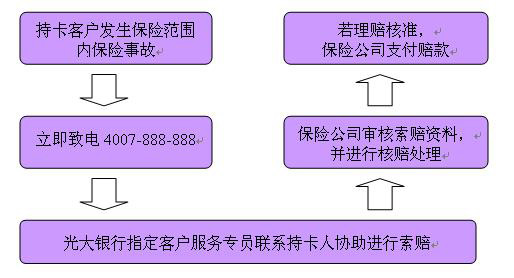 中国光大银行信用卡家庭财产保险怎么样?如何进行理赔申请?