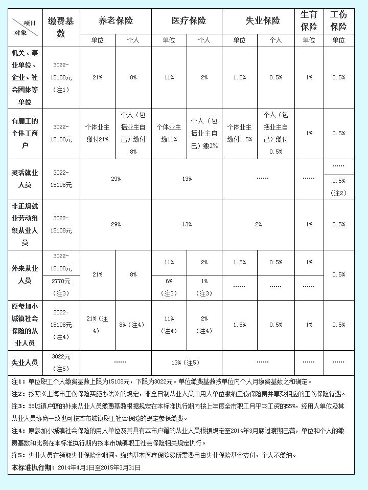 2014年上海社保缴费标准:下限3022元
