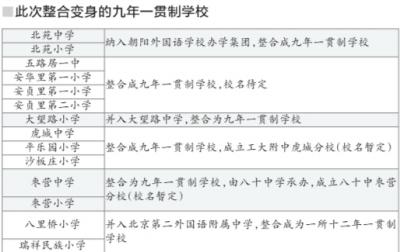 2015年荣成朝阳区校服初中入学新楼市_条件动北京小学初中图片
