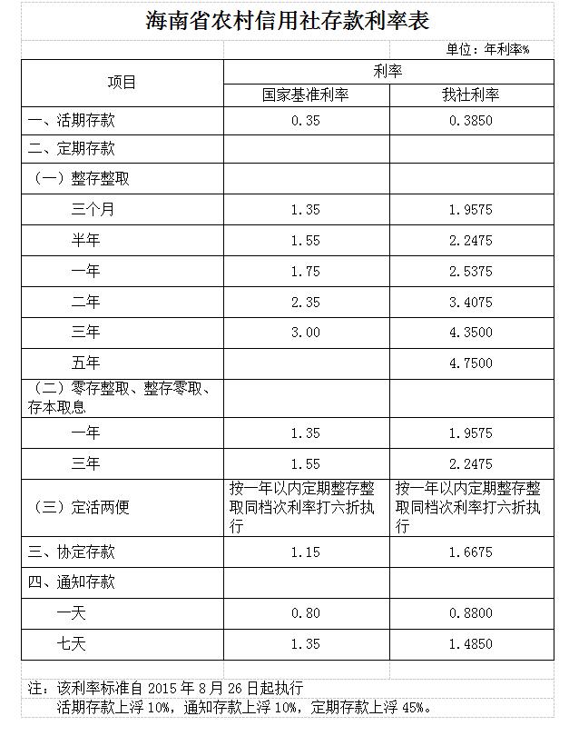 2015年海南农村信用社联合社存款利率表(8月