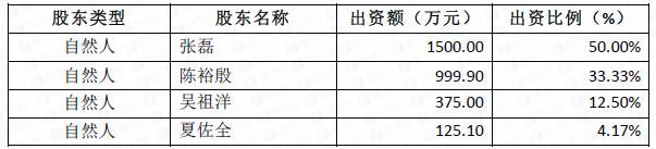 表1. 公司股权结构