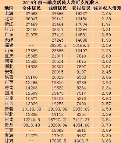居民人均收入京沪超3万 城乡收入差距天津最小
