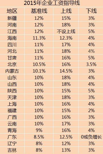 21省份公布2015企业工资指导线 网友:看上去很美