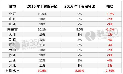 从目前已公布的数据来看,2016年工资指导基准线较2015年都有了一定程度的下调,其中新疆、江西更是下调了4个百分比。