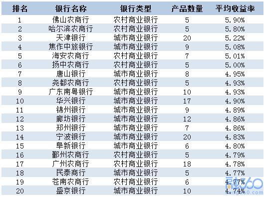 2019产业收益率排行_第三季度50城租金收益率排行榜出炉 这地位居榜首