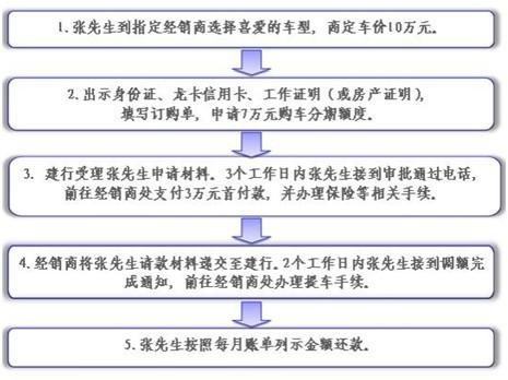 [购车分期付款条件]建设银行购车分期付款详细指南