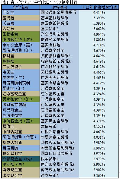 春节假期囧事多_春节假期,哪只宝宝赚钱最多?