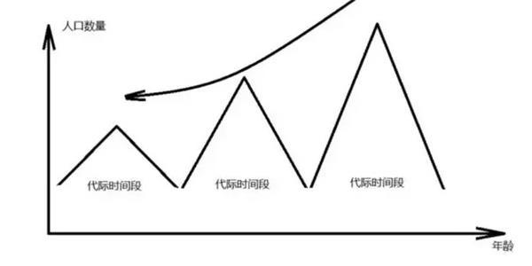 中国人口分布_中国人口结构分布