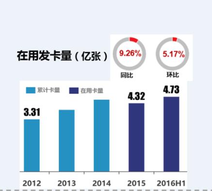 2017重庆信用卡套现方法