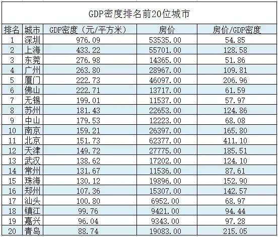 gdp房价_分析一座城市房价划不划算,我只用一个指标