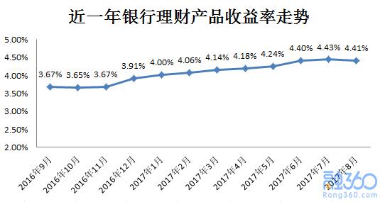 8月份银行理财发行量创新高 收益率止步九连涨