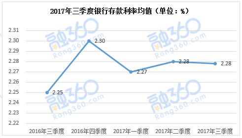 图1 - 2:2017年三季度银行定期存款利率均值