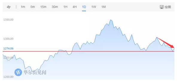 买黄金的机会来了!普通投资人怎么买最合适?