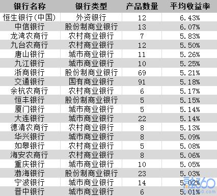 注:理财产品一周发行量少于5款的银行未纳入排名