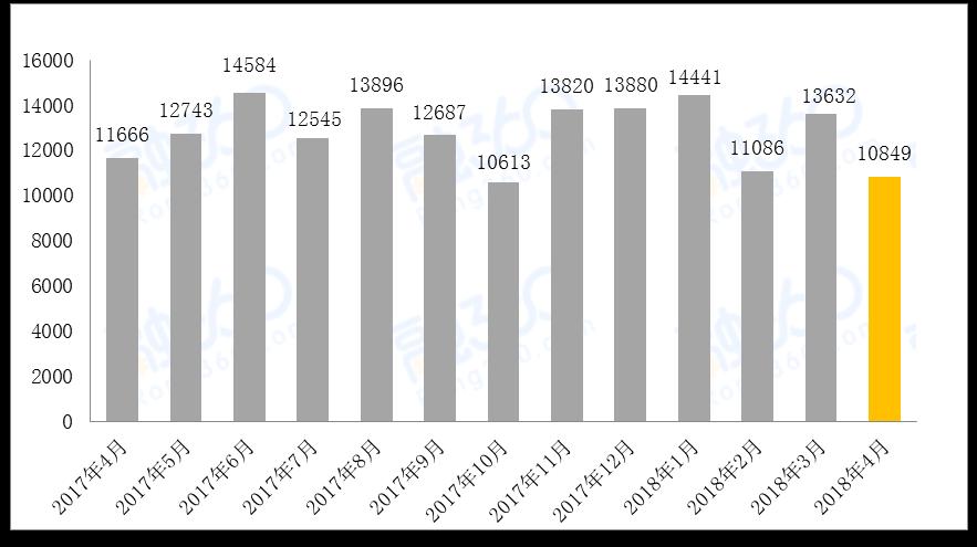 4月银行理财产品量价齐跌 净值化转型在即