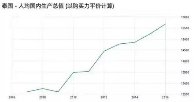 gdp税金_增值税和GDP