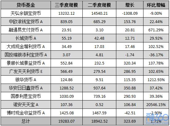 三季度货币基金规模环比增长5.9% 但余额宝仅增长1.71%