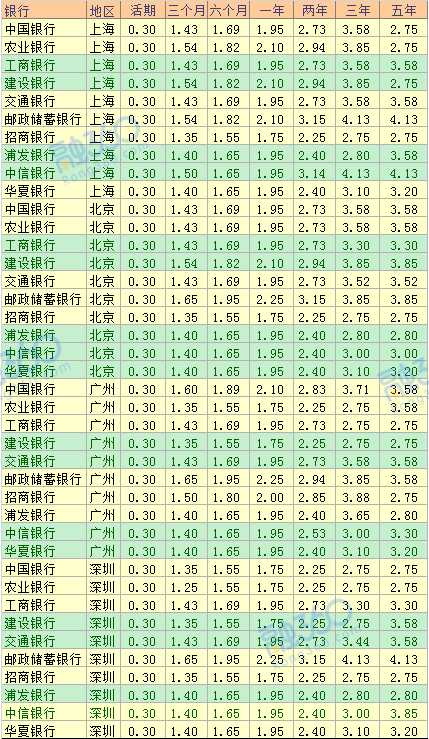 各大银行存款3年期利率