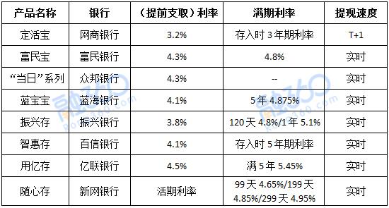 现银行活期存款利率_亿联银行推出用亿存,活期利率4.5%,新的性价比之王__理财频道 ...