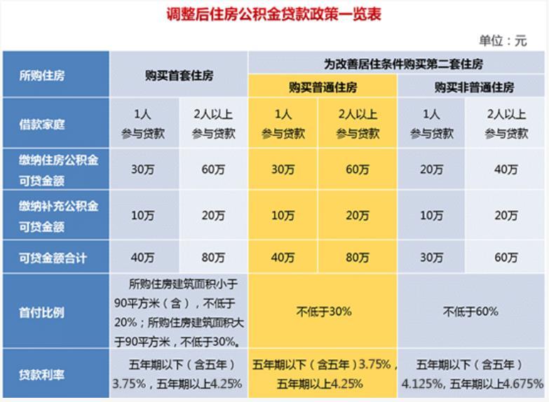 上海纯公积金贷款买房流程简单七步走
