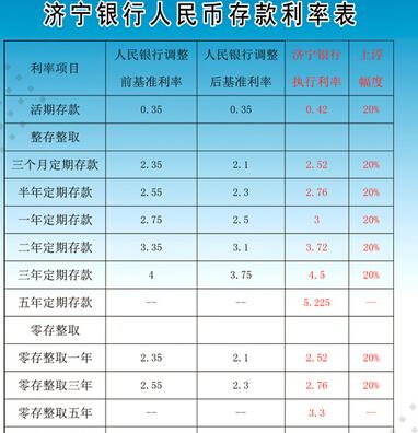 五年定期存款利率_2015年济宁银行定期存款利率是多少?_新手贷款_贷款攻略 - 融360