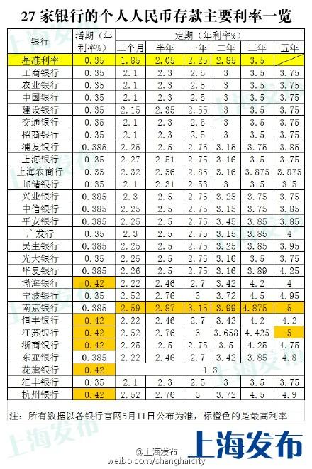 央行降息后上海27家银行存款利率表
