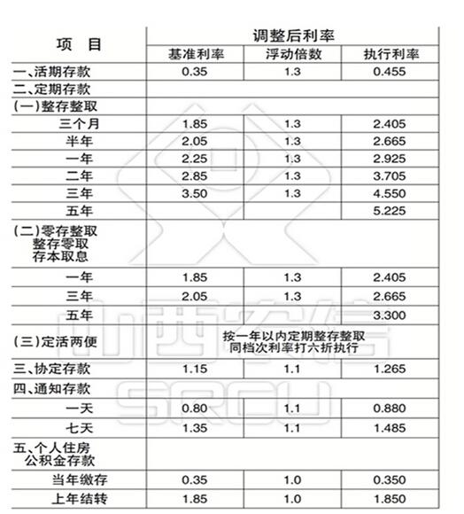 2015年山西省农村信用社联合社存款利率表(5