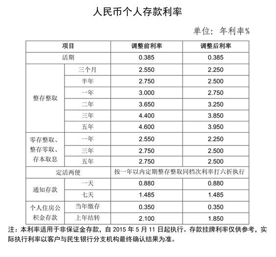 2015年民生银行存款利率表(5月11日更新)
