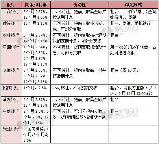 农行活期存款日利率_9家银行大额存单利率汇总 农行最划算(表)__理财频道 - 融360