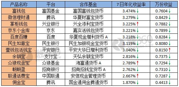 [宝宝类收益排行]【宝宝日报】收益全面跌破4% 微信理财通表现好