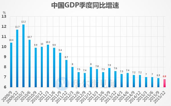 2019年gdp增速创25年新低_GDP增速6.9 创25年新低,2016年中国经济会好吗
