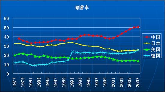 北上广人均存款_人均存款高增长背后