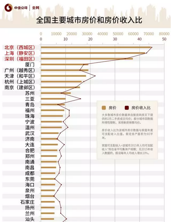 六张图看中国房价和工资:房价九牛 收入几毛