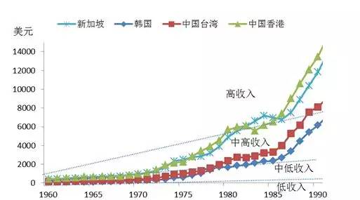 四小龙gdp多少_台经建负责人管中闵 台湾2013年GDP上看3.8 2013.02.19(2)