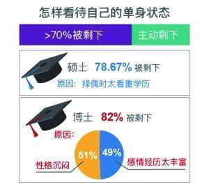 [七成八不成]超七成男性婚后愿上缴工资 广州深圳男最土豪