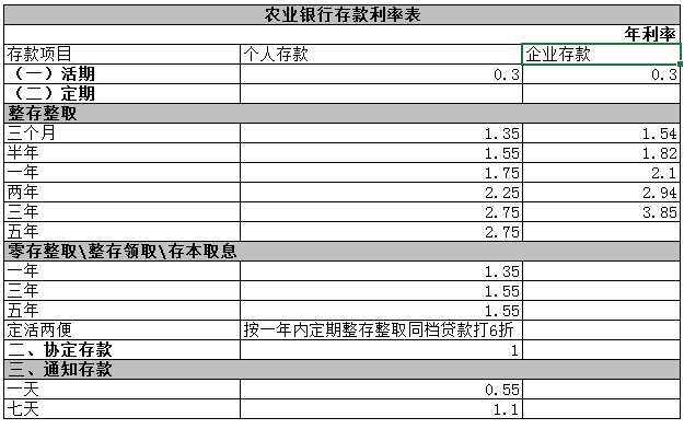 银行房贷利率表_2016农业银行存款利率表_新手贷款_贷款攻略 - 融360