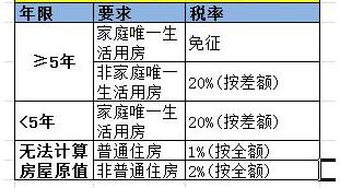 天津二手房交易税费有哪些