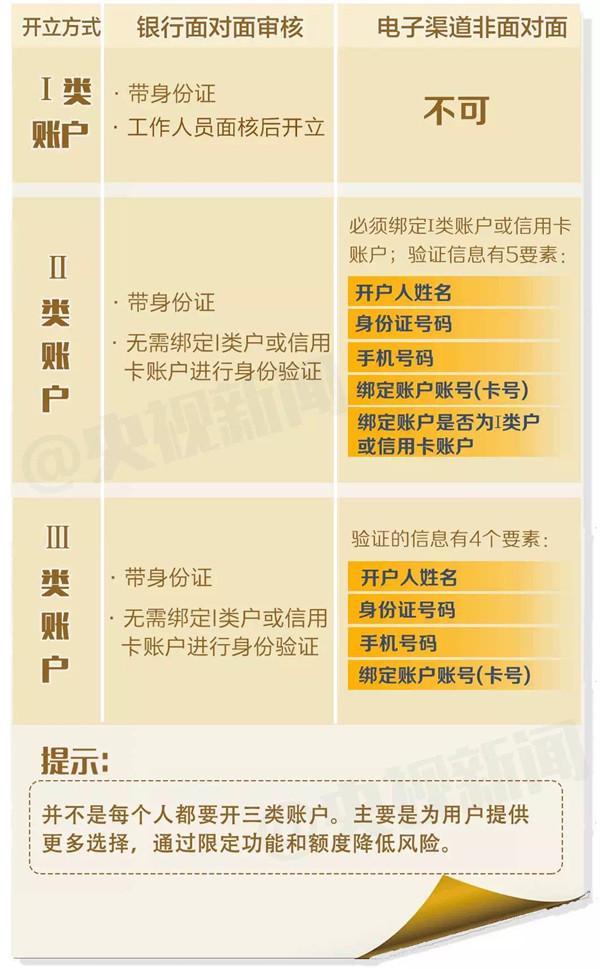 今日起7大银行新规正式实施:ATM转账24小时内可撤销                编辑:Peter 来源:中国电子银行网 日期:2016-12-01