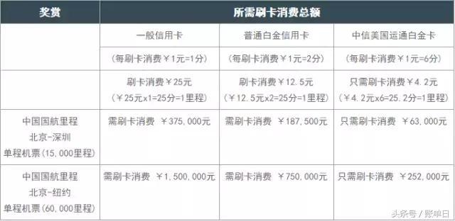 哪些银行的白金卡值得一办?                编辑:李雁娇 来源:账单日 日期:2016-12-22