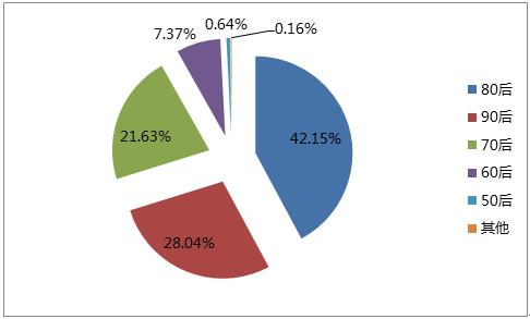 融360独家:2016年信用卡用户消费行为报告
