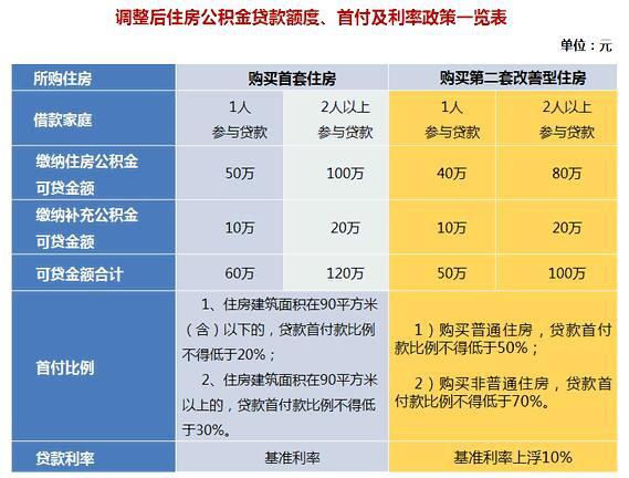 上海公积金贷款额度?