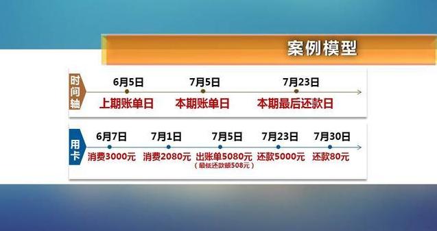 惊!信用卡80元欠7天利息近百元?                编辑:Peter 来源:愉见财经 日期:2017-08-18