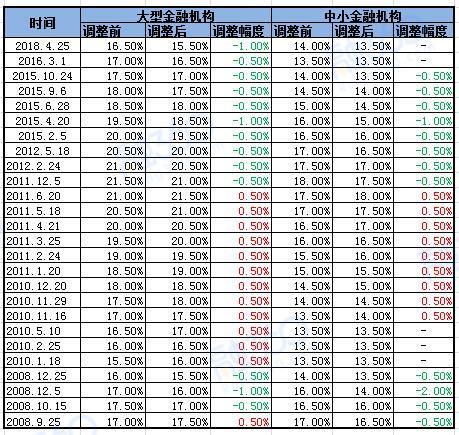 银行房贷利率表_央行历次降息降准时间一览表_楼市动态_贷款攻略 - 融360