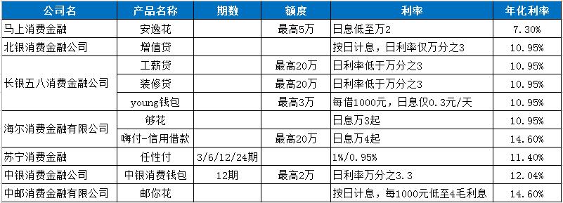 日利率低至0.02%,给你10个贷款口子