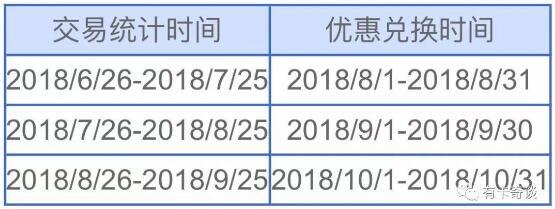 中信信用卡9积分兑换星巴克