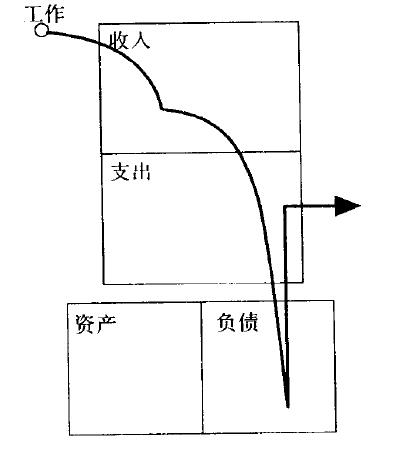 https://images-cdn.shimo.im/OlJHmXL2egUkeGUU/中产阶级的现金流向图.PNG!thumbnail