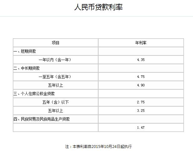 2019农业银行贷款利率表官网 人民币10万贷款